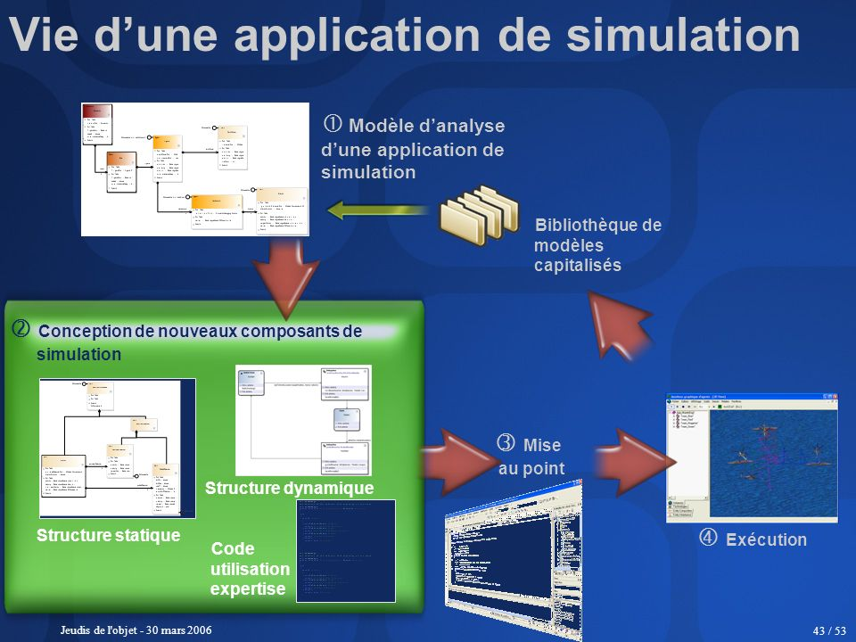 Vie d'une application de simulation