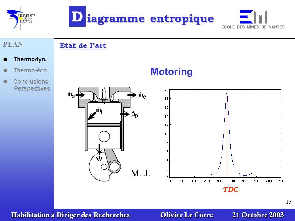 D iagramme entropique Motoring M. J. Stas (1996) & A. Hribernik (1998)