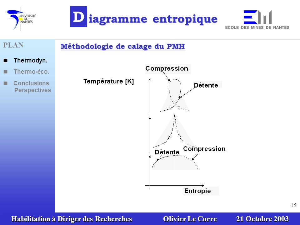 D iagramme entropique PLAN Méthodologie de calage du PMH