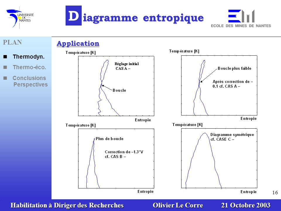 D iagramme entropique PLAN Application n Thermodyn. n Thermo-éco.