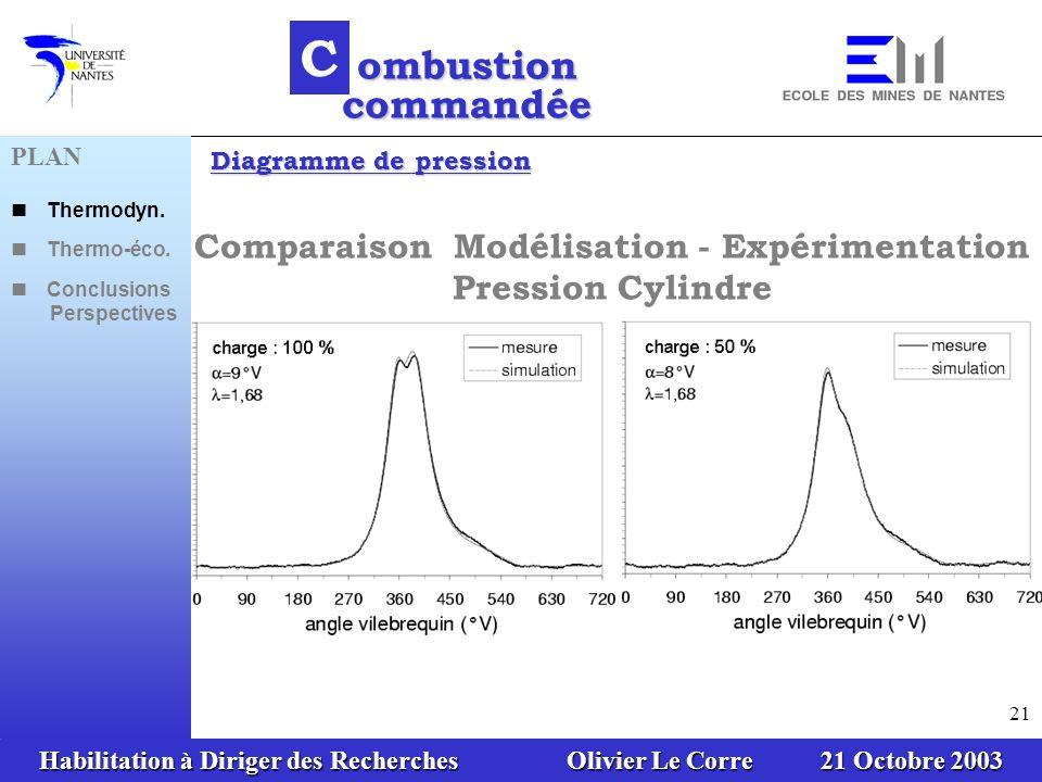 Comparaison Modélisation - Expérimentation