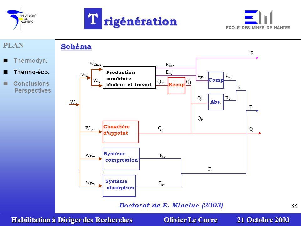 T rigénération PLAN Schéma Doctorat de E. Minciuc (2003) n Thermodyn.