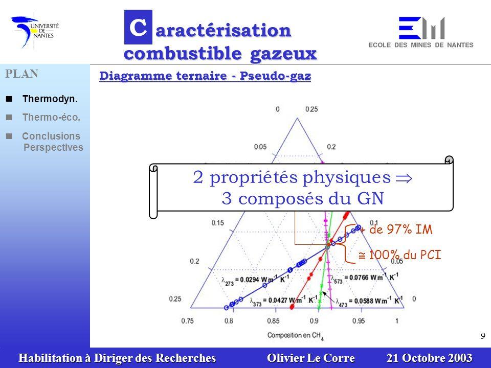 aractérisation combustible gazeux