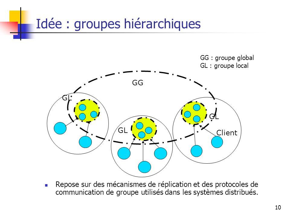 Idée : groupes hiérarchiques