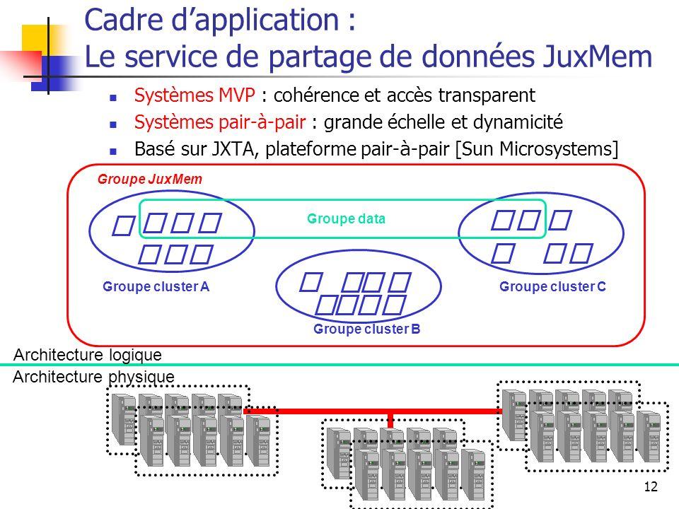 Cadre d'application : Le service de partage de données JuxMem