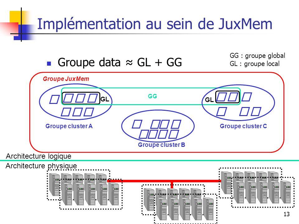 Implémentation au sein de JuxMem
