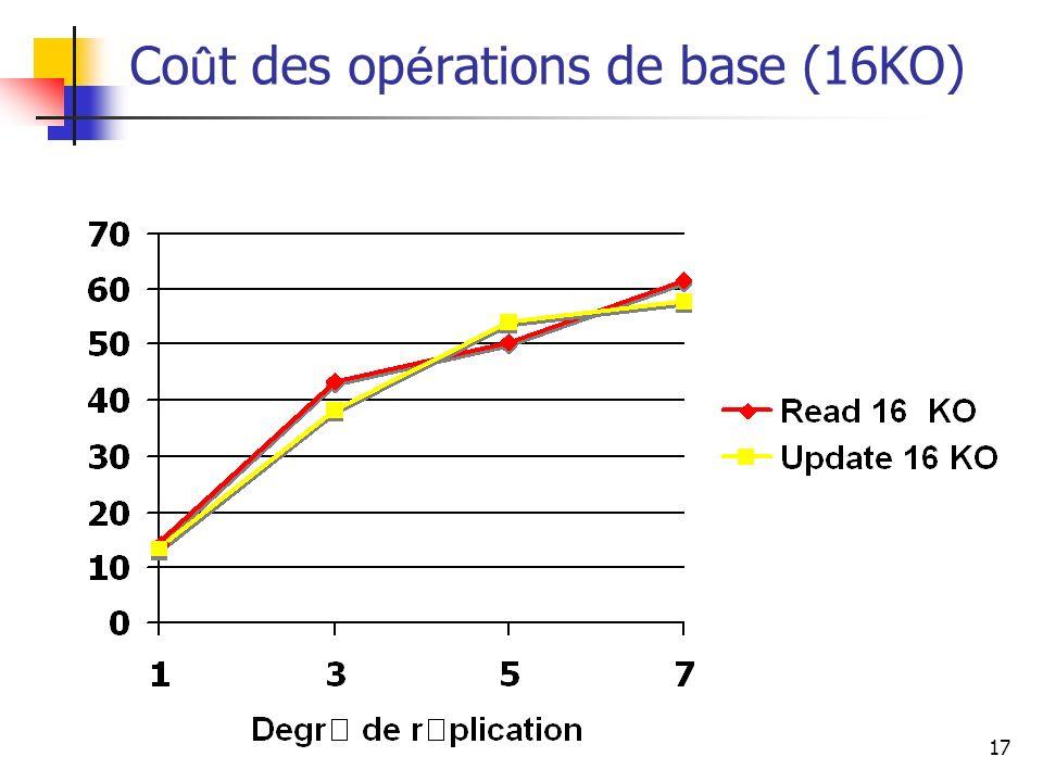 Coût des opérations de base (16KO)