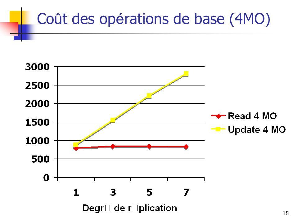 Coût des opérations de base (4MO)