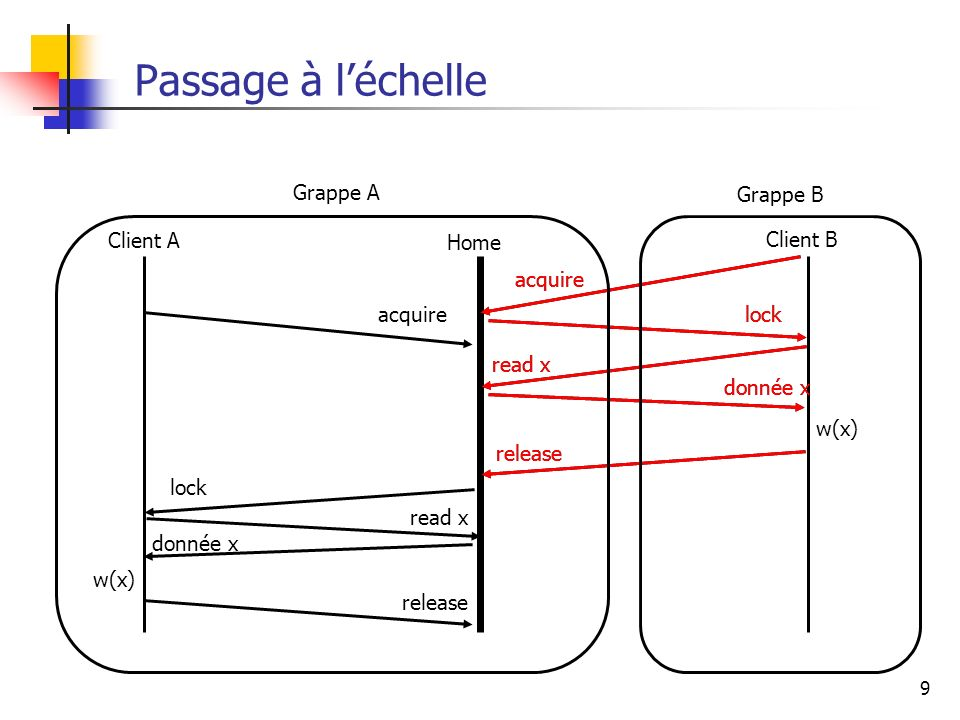 Passage à l'échelle lock acquire read x donnée x release Grappe A