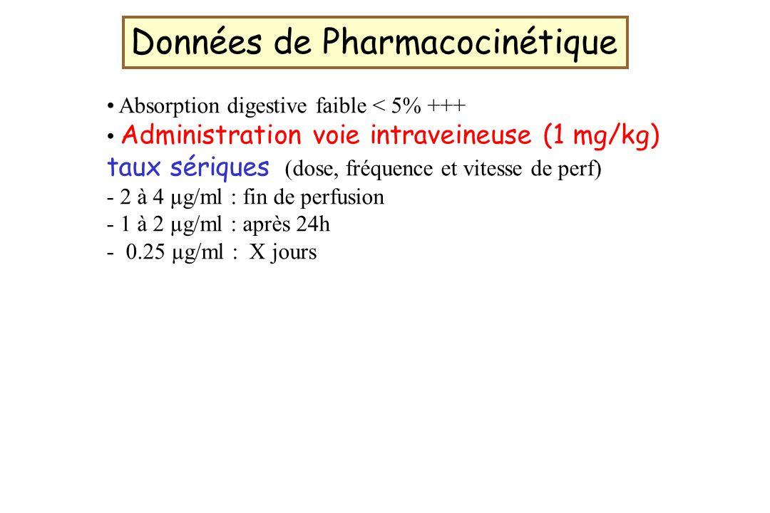 Données de Pharmacocinétique
