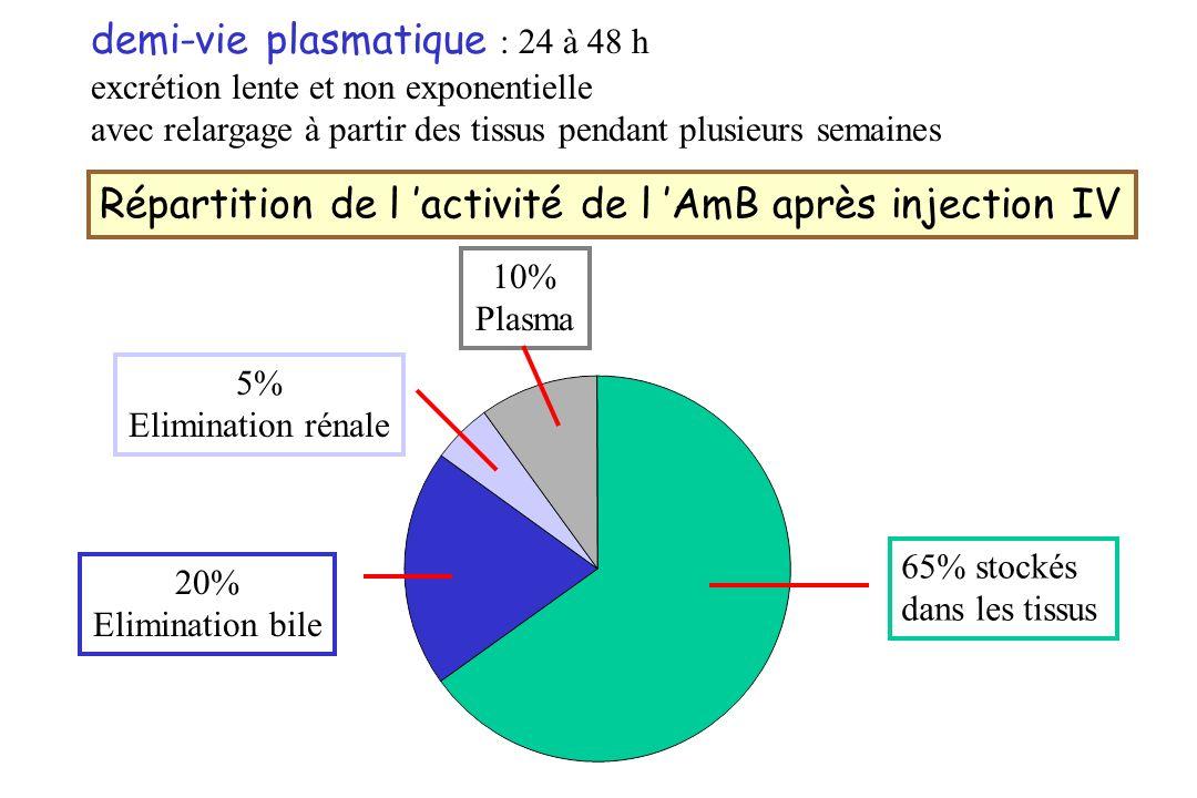 demi-vie plasmatique : 24 à 48 h