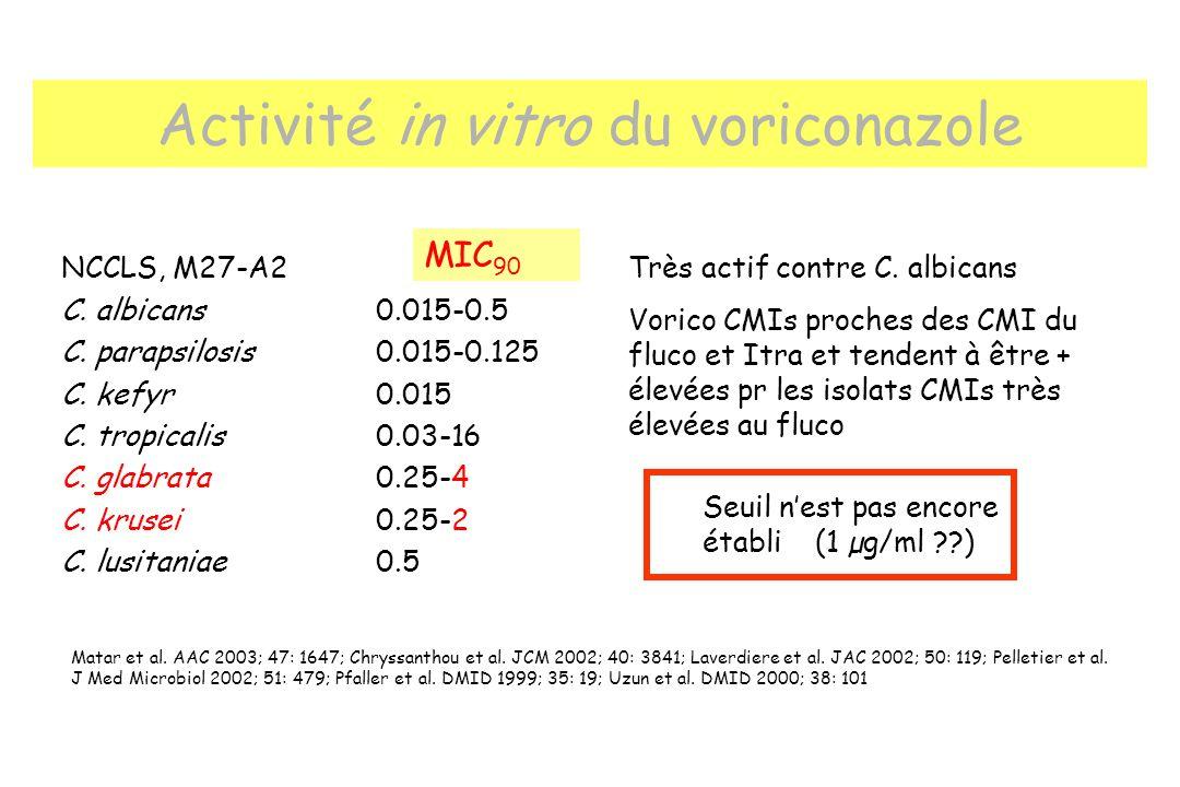 Activité in vitro du voriconazole