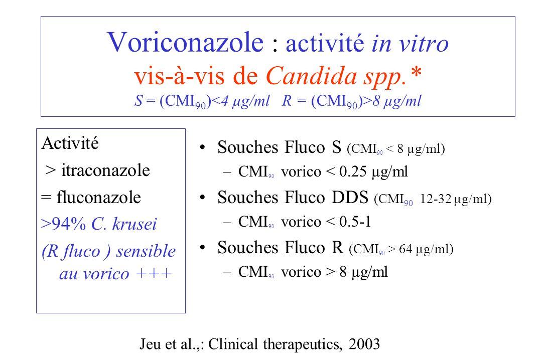Voriconazole : activité in vitro vis-à-vis de Candida spp