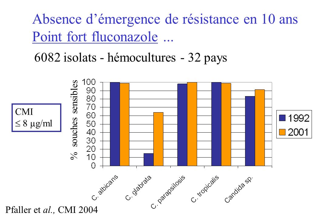Absence d'émergence de résistance en 10 ans Point fort fluconazole ...