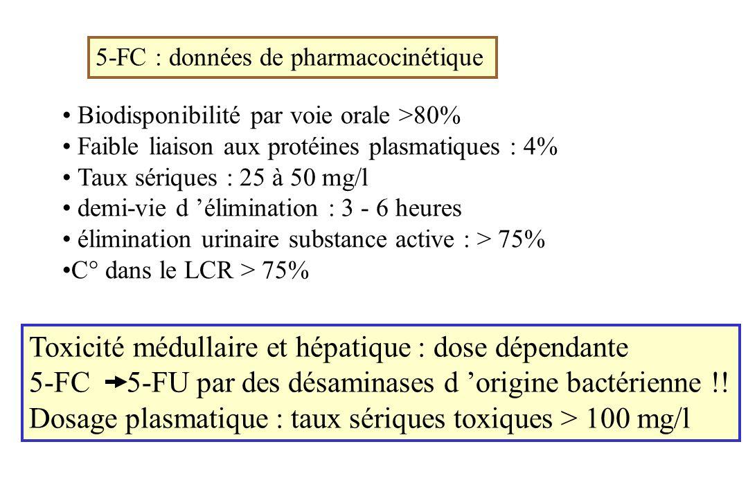 Toxicité médullaire et hépatique : dose dépendante