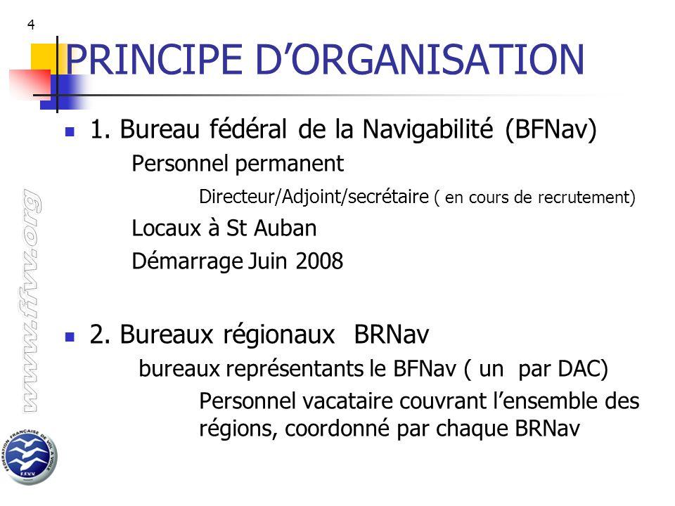 PRINCIPE D'ORGANISATION