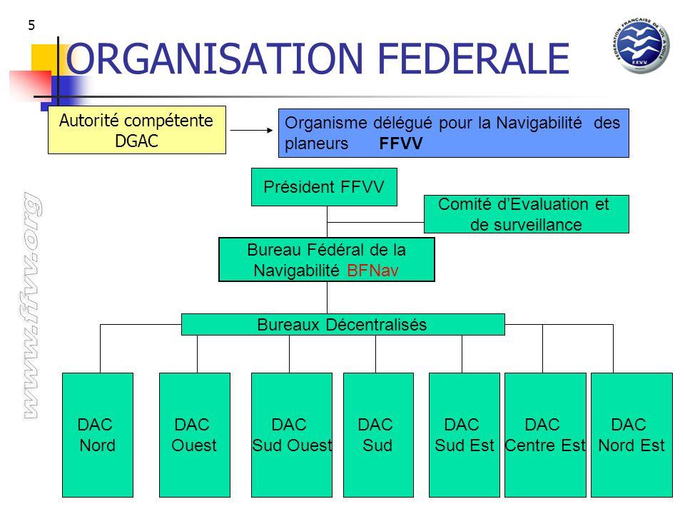 ORGANISATION FEDERALE