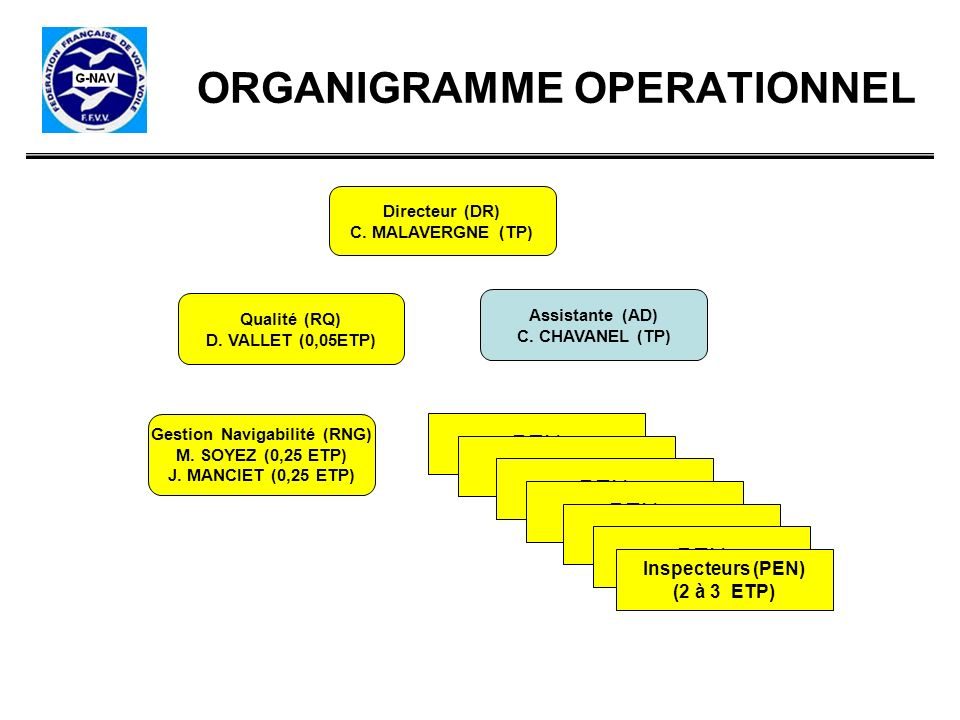 ORGANIGRAMME OPERATIONNEL