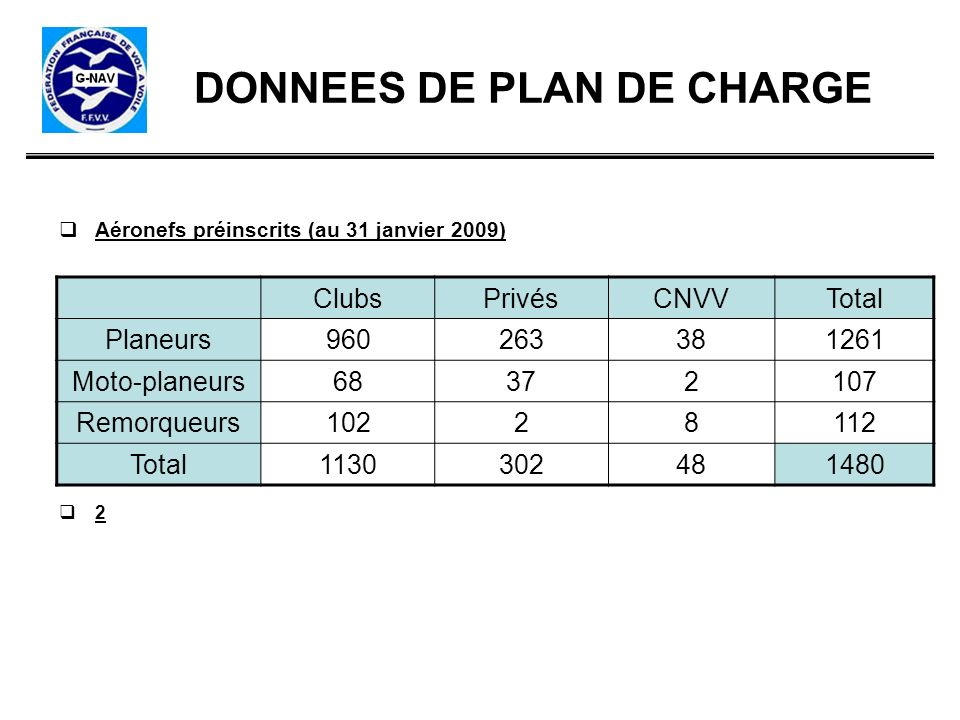 DONNEES DE PLAN DE CHARGE