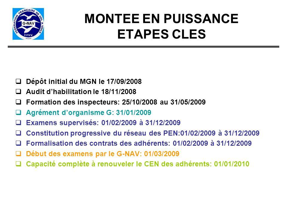 MONTEE EN PUISSANCE ETAPES CLES