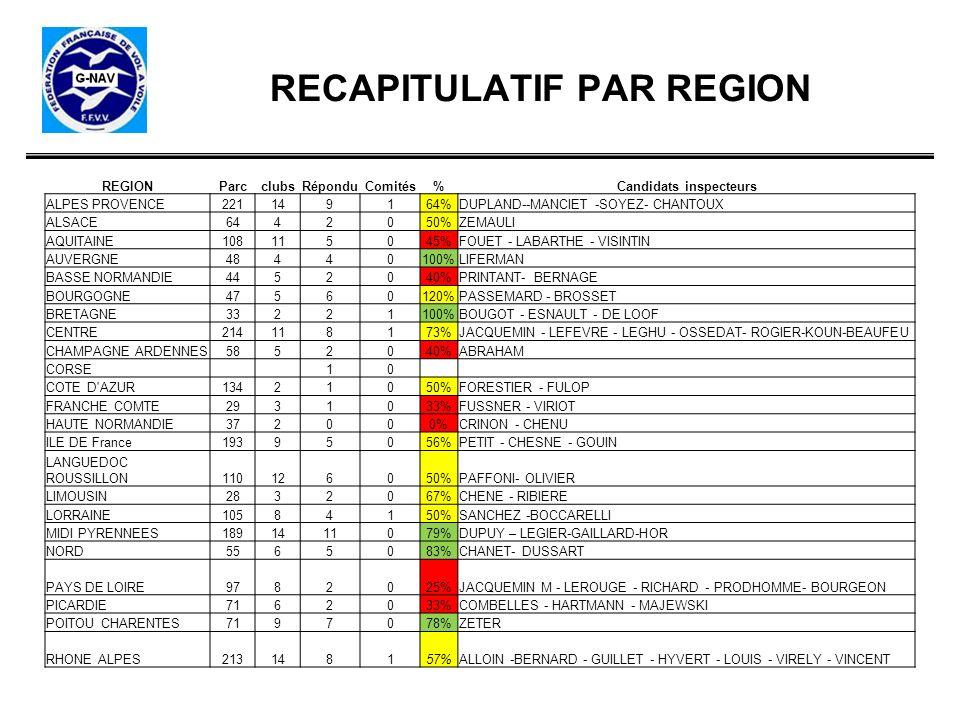 RECAPITULATIF PAR REGION