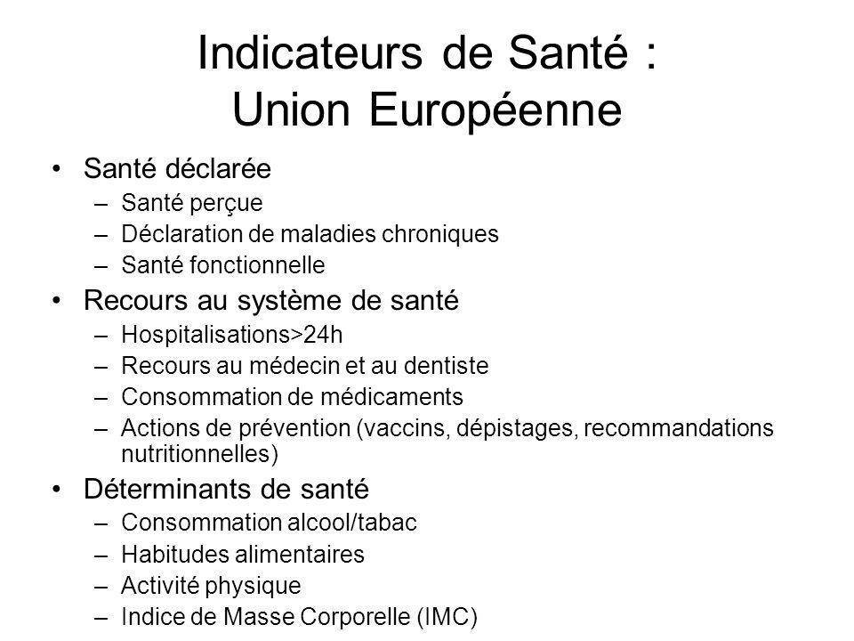 Indicateurs de Santé : Union Européenne