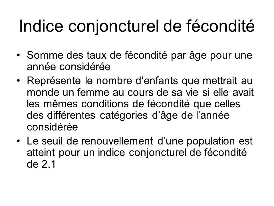 Indice conjoncturel de fécondité