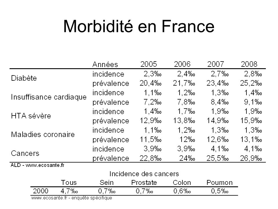 Morbidité en France