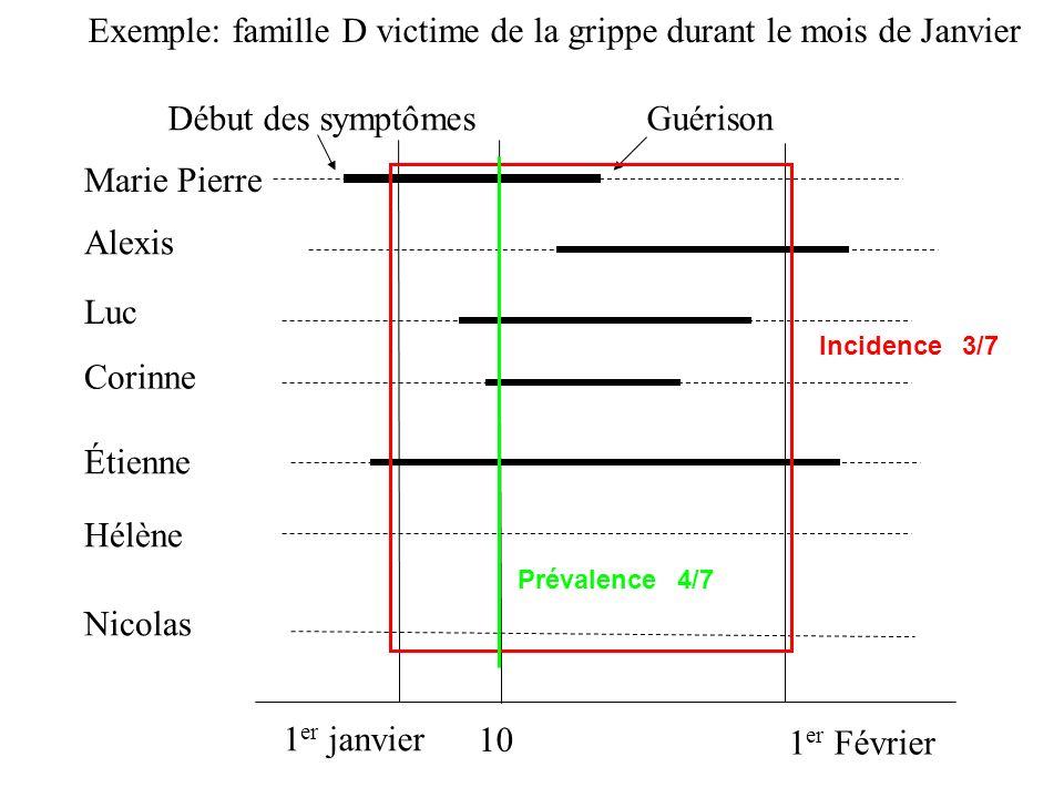 Exemple: famille D victime de la grippe durant le mois de Janvier