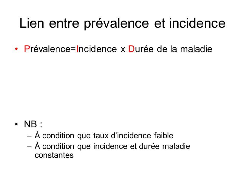 Lien entre prévalence et incidence