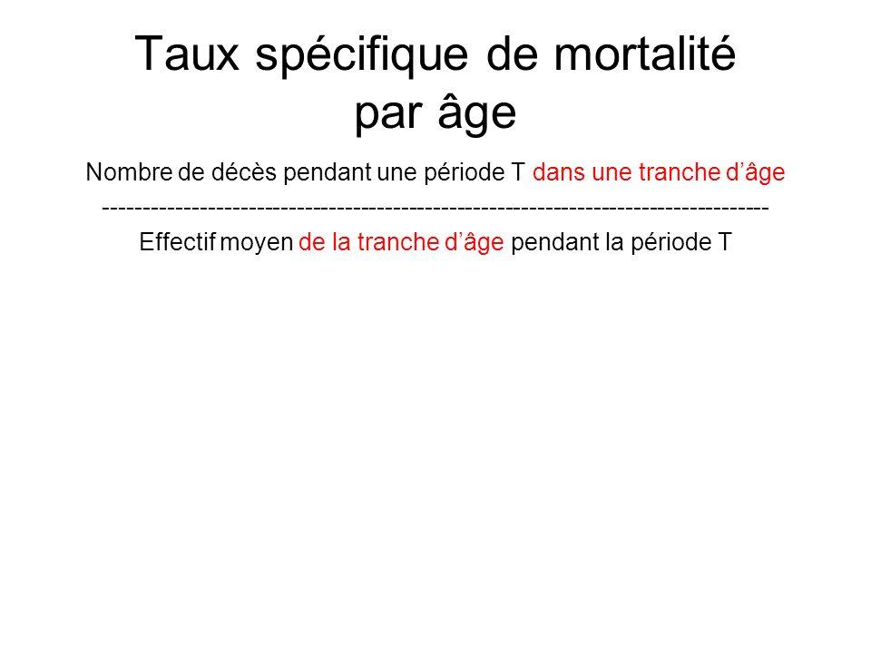 Taux spécifique de mortalité par âge
