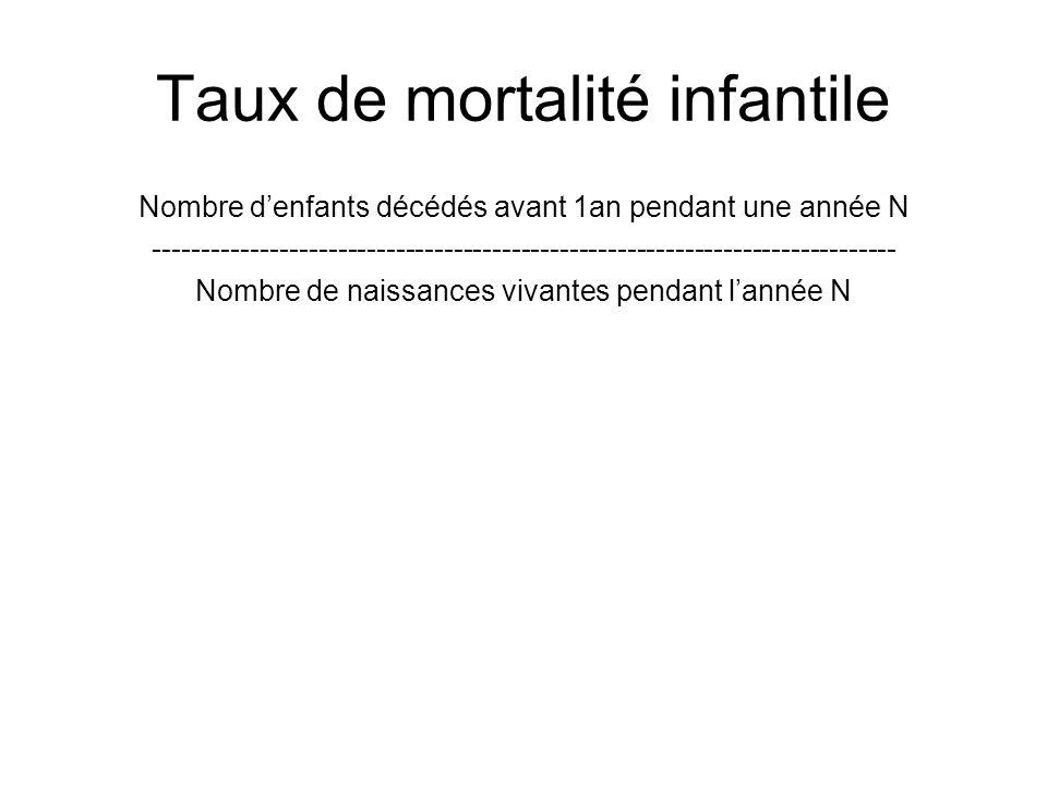 Taux de mortalité infantile
