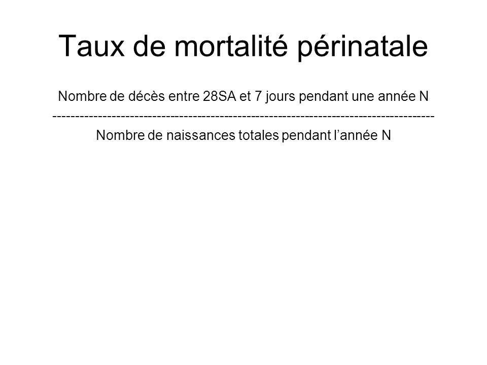 Taux de mortalité périnatale