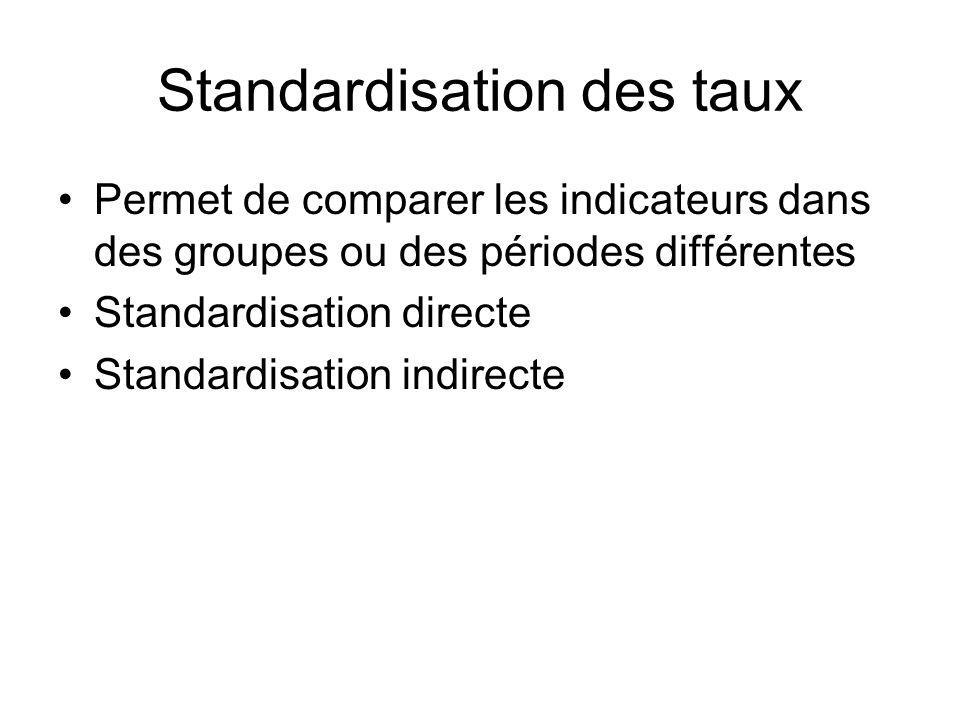 Standardisation des taux