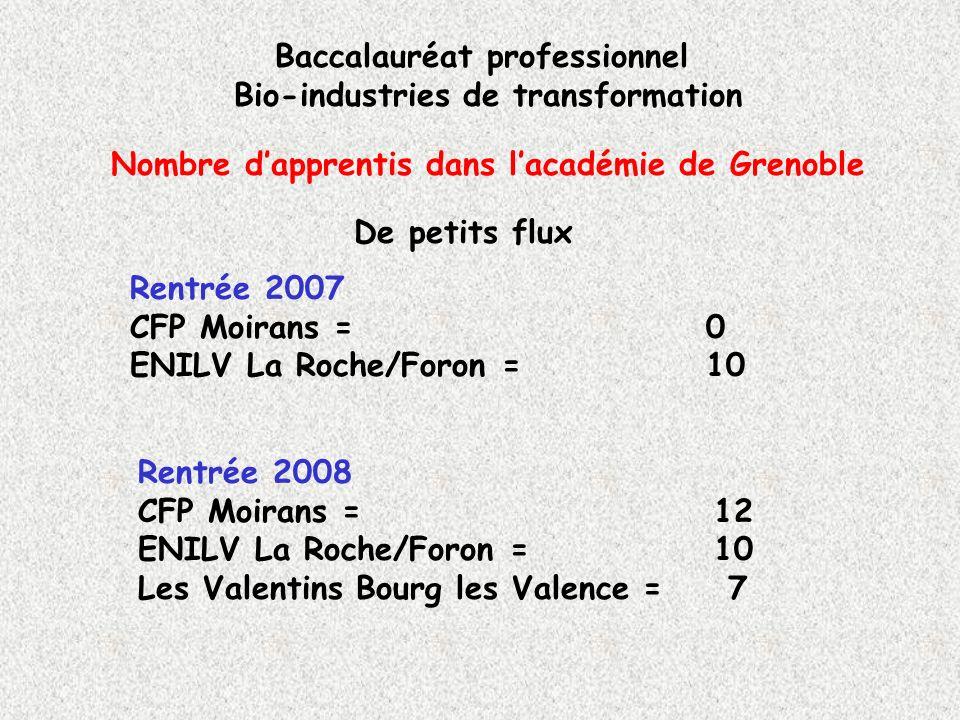 Nombre d'apprentis dans l'académie de Grenoble