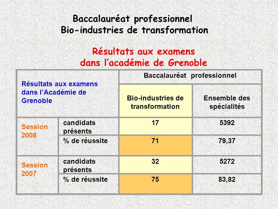 Résultats aux examens dans l'académie de Grenoble