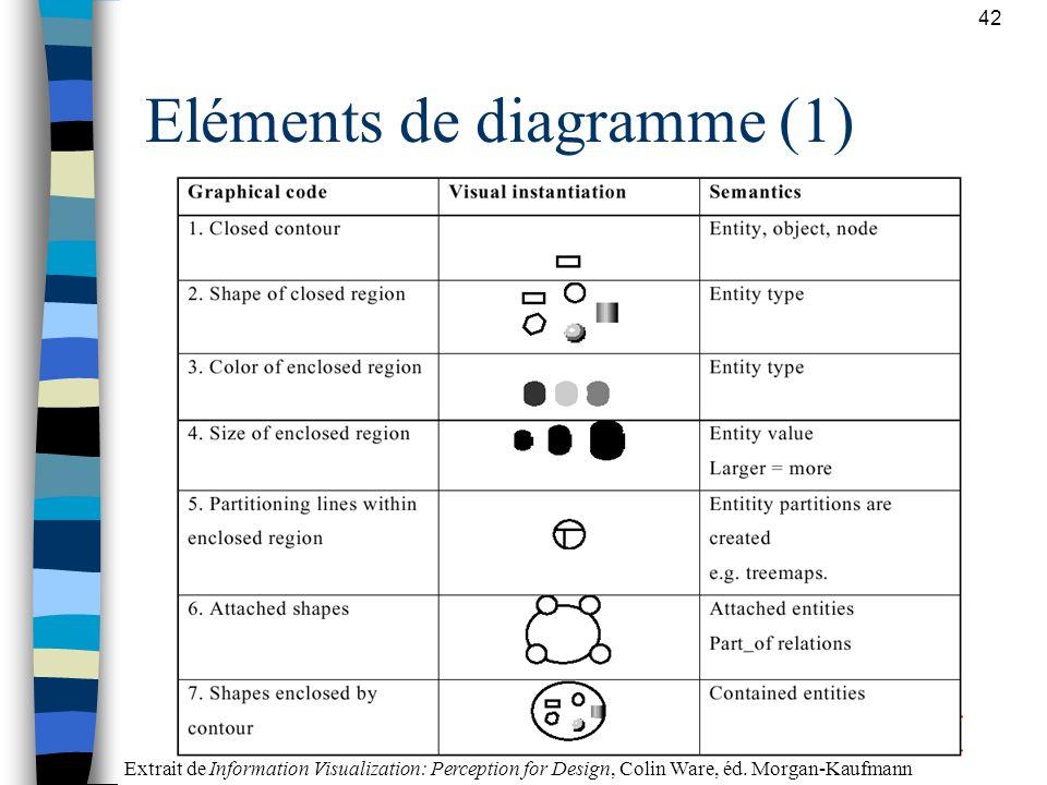 Eléments de diagramme (1)