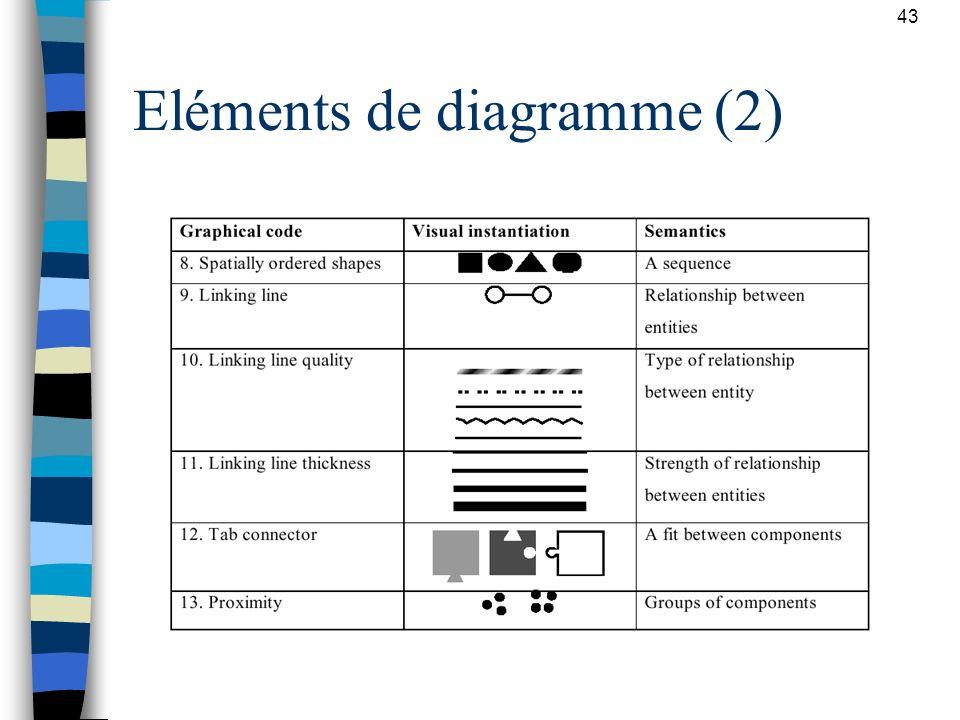 Eléments de diagramme (2)
