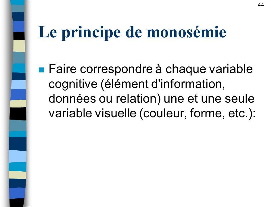Le principe de monosémie