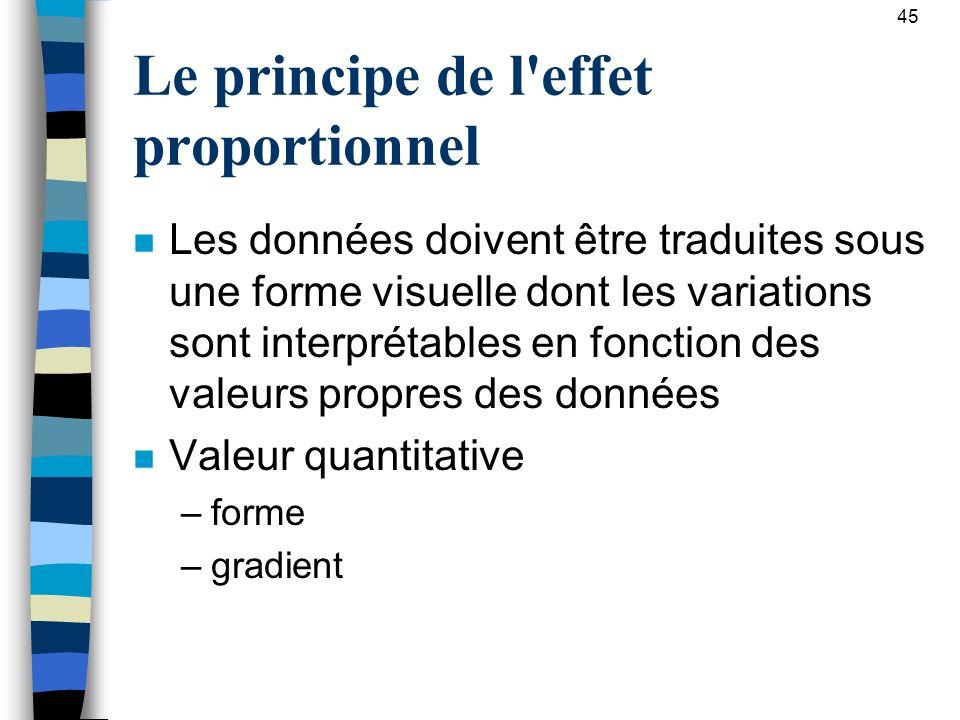Le principe de l effet proportionnel