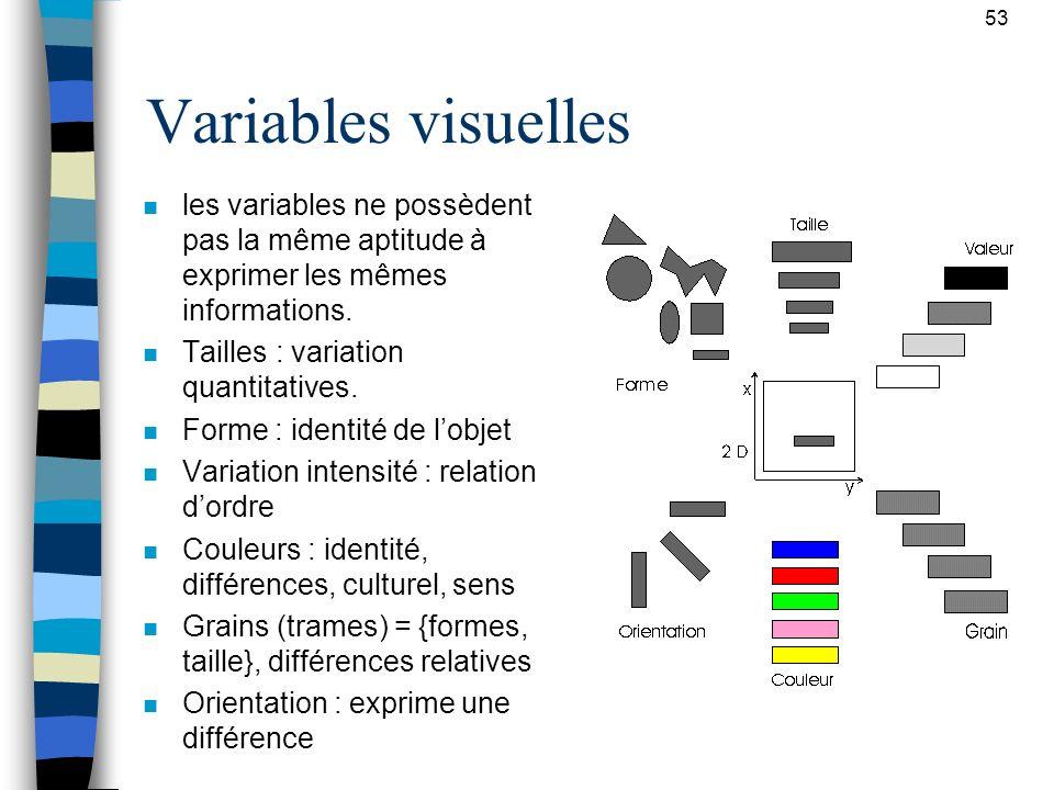 53 Variables visuelles. les variables ne possèdent pas la même aptitude à exprimer les mêmes informations.