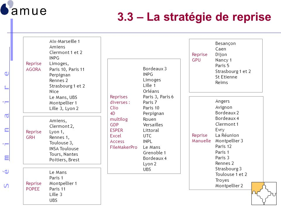 3.3 – La stratégie de reprise