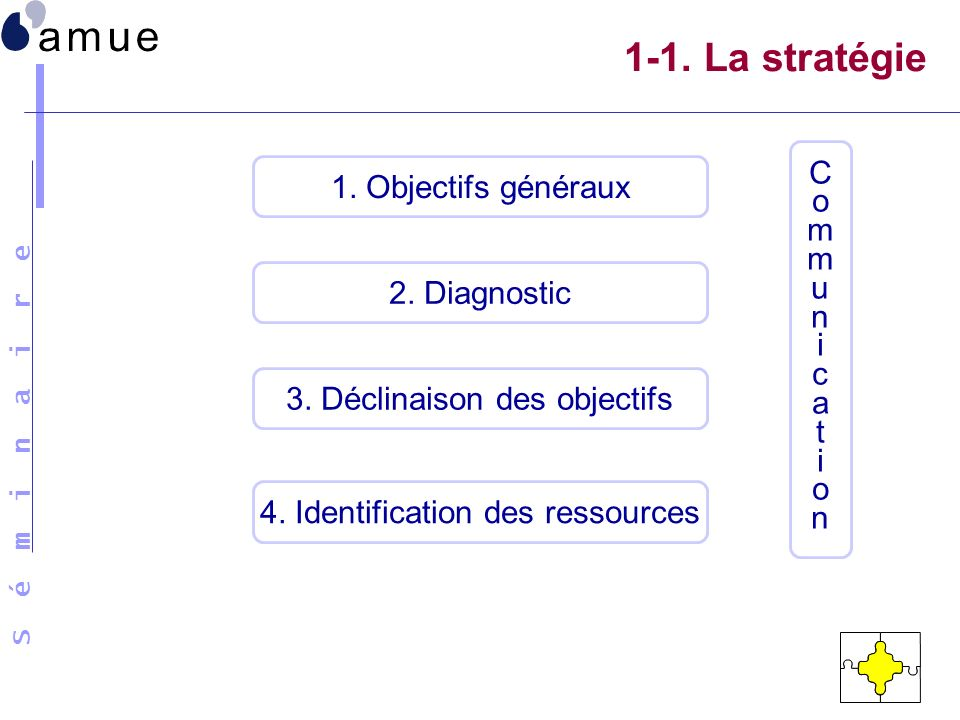 1-1. La stratégie 1. Objectifs généraux C o m m u n i c a t i o n