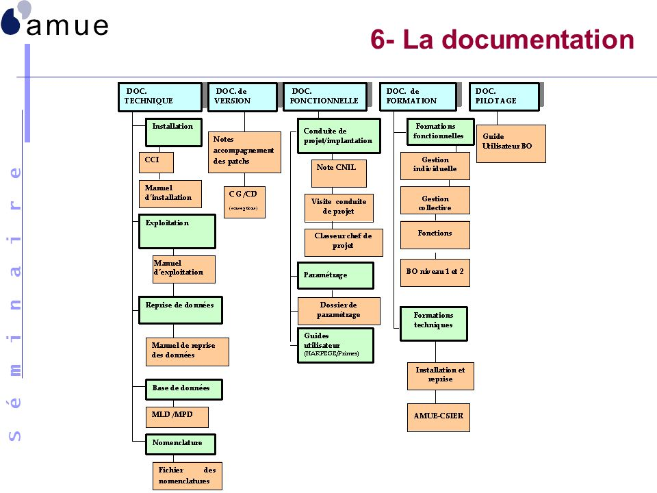 6- La documentation