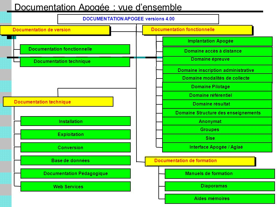 Interface Apogée / Aglaé Documentation Pédagogique