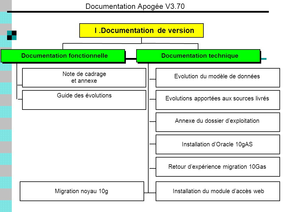 Documentation Apogée V3.70