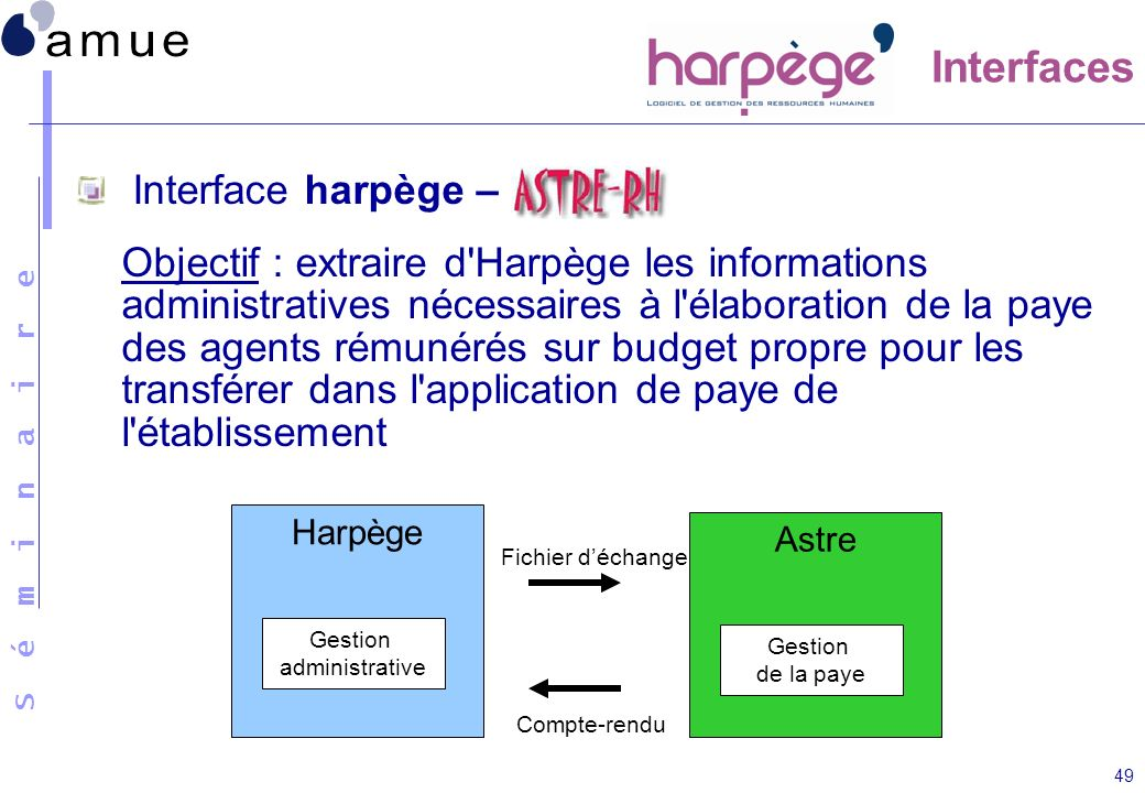 Interfaces Interface harpège –