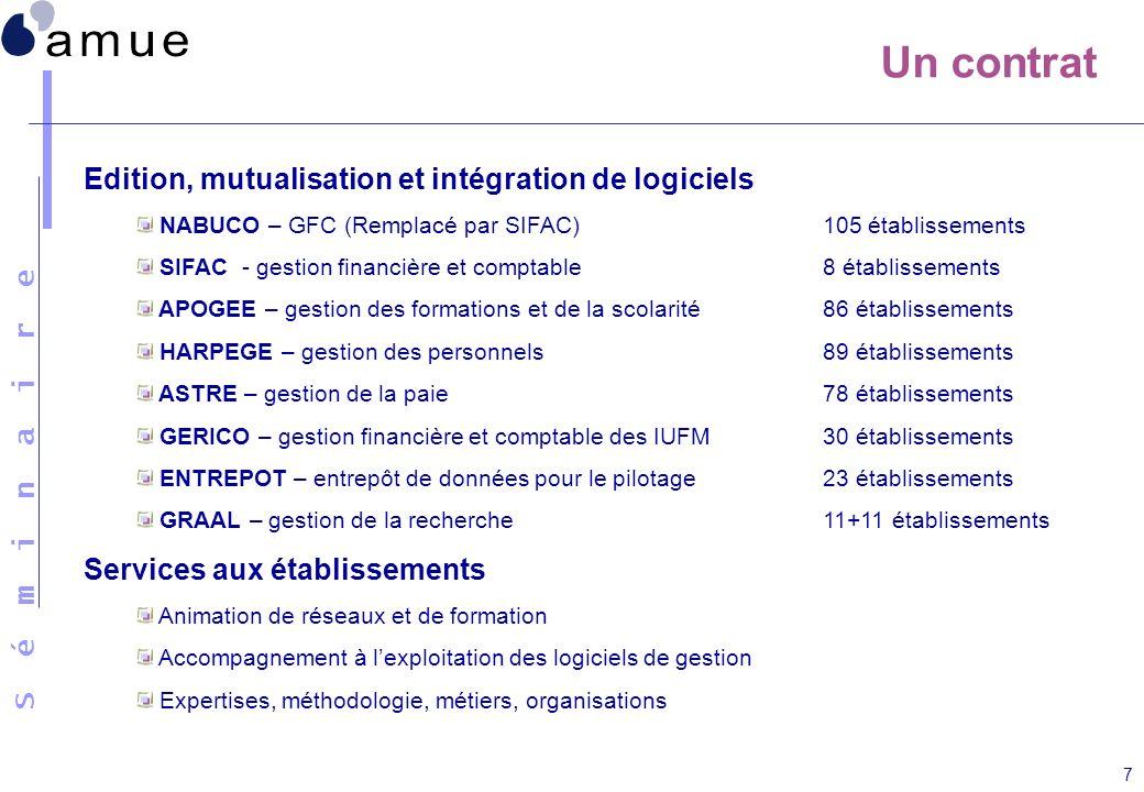Un contrat Edition, mutualisation et intégration de logiciels