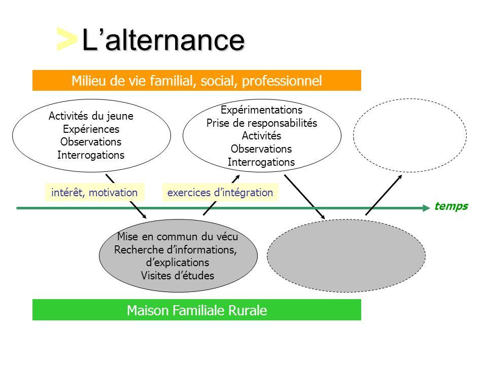 L'alternance > Milieu de vie familial, social, professionnel