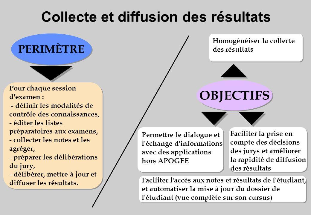 Collecte et diffusion des résultats